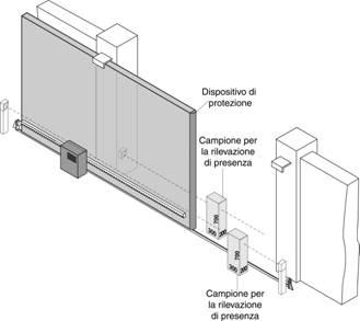 Installato una coppia di fotocellule esternamente altezza for Una dimensione del garage per auto