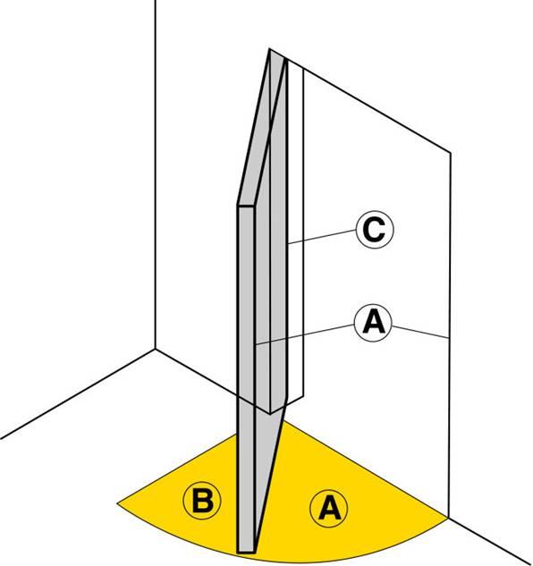 zone di rischio della porta a battente figura 1